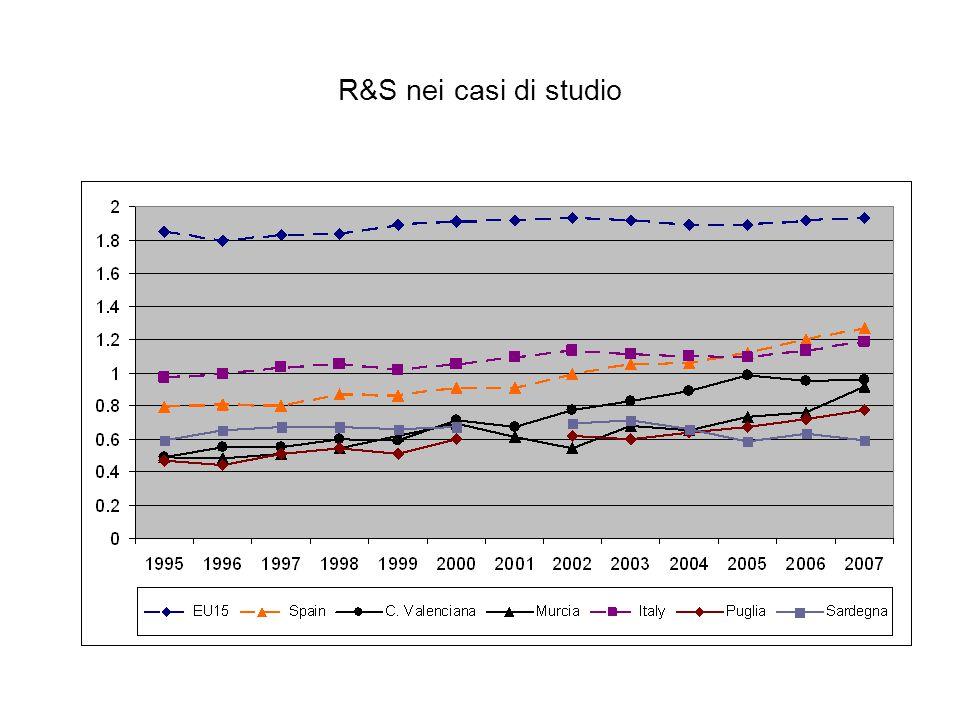 R&S nei casi di studio