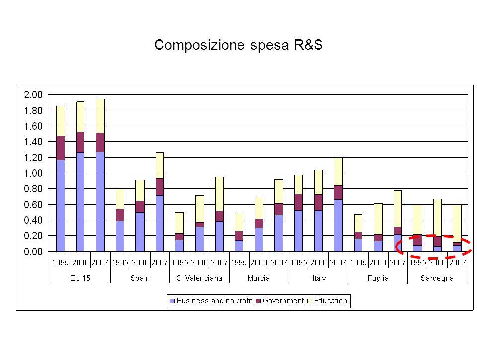 Composizione spesa R&S