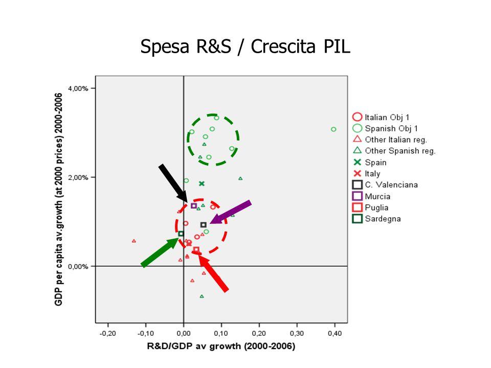 Spesa R&S / Crescita PIL