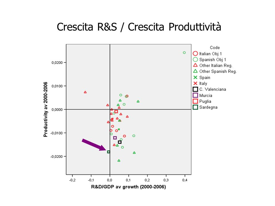 Crescita R&S / Crescita Produttività