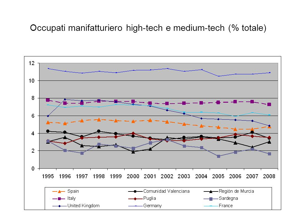 Occupati manifatturiero high-tech e medium-tech (% totale)