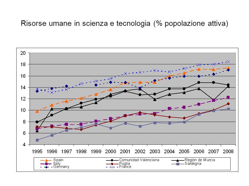 Risorse umane in scienza e tecnologia (% popolazione attiva)