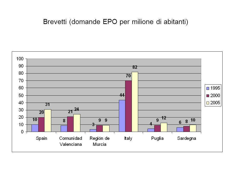Brevetti (domande EPO per milione di abitanti)