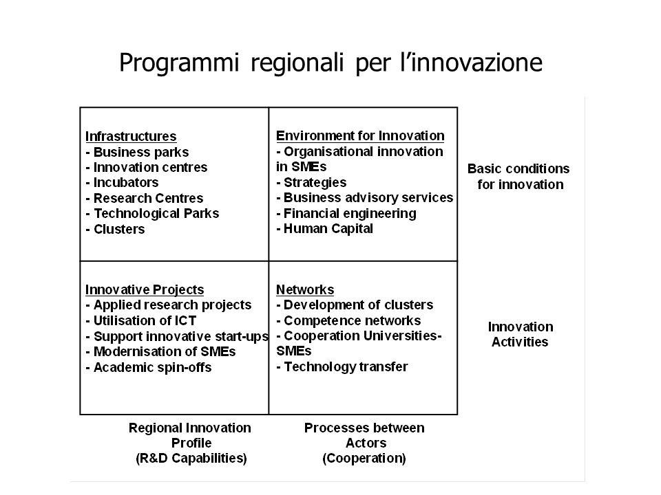 Programmi regionali per l'innovazione