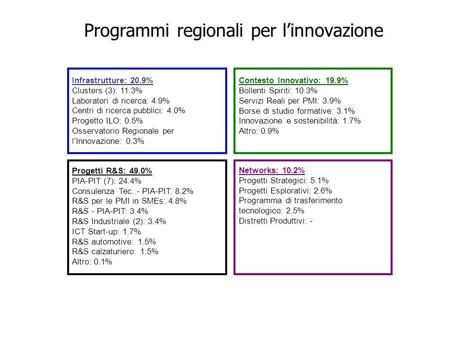 Programmi regionali per l'innovazione Infrastrutture: 20.9% Clusters (3): 11.3% Laboratori di ricerca: 4.9% Centri di ricerca pubblici: 4.0% Progetto ILO: 0.5% Osservatorio Regionale per l'Innovazione: 0.3% Contesto Innovativo: 19.9% Bollenti Spiriti: 10.3% Servizi Reali per PMI: 3.9% Borse di studio formative: 3.1% Innovazione e sostenibilità: 1.7% Altro: 0.9% Networks: 10.2% Progetti Strategici: 5.1% Progetti Esplorativi: 2.6% Programma di trasferimento tecnologico: 2.5% Distretti Produttivi: - Progetti R&S: 49.0% PIA-PIT (7): 24.4% Consulenza Tec.