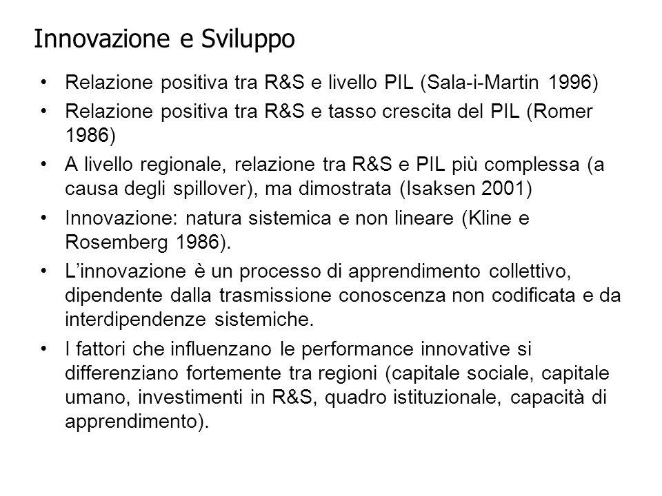 Innovazione e Sviluppo Relazione positiva tra R&S e livello PIL (Sala-i-Martin 1996) Relazione positiva tra R&S e tasso crescita del PIL (Romer 1986) A livello regionale, relazione tra R&S e PIL più complessa (a causa degli spillover), ma dimostrata (Isaksen 2001) Innovazione: natura sistemica e non lineare (Kline e Rosemberg 1986).