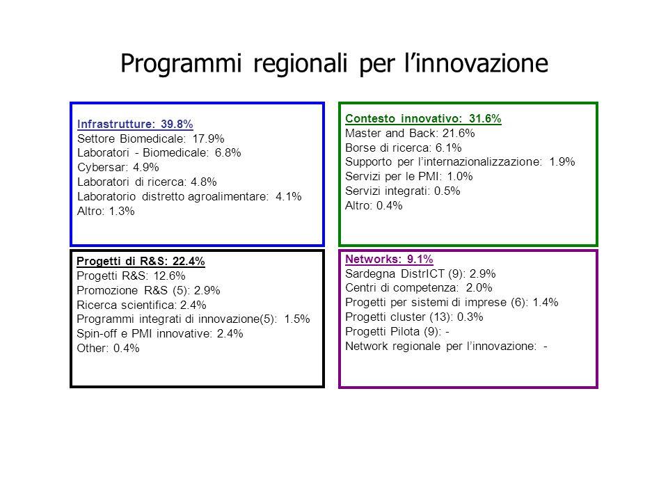 Infrastrutture: 39.8% Settore Biomedicale: 17.9% Laboratori - Biomedicale: 6.8% Cybersar: 4.9% Laboratori di ricerca: 4.8% Laboratorio distretto agroalimentare: 4.1% Altro: 1.3% Contesto innovativo: 31.6% Master and Back: 21.6% Borse di ricerca: 6.1% Supporto per l'internazionalizzazione: 1.9% Servizi per le PMI: 1.0% Servizi integrati: 0.5% Altro: 0.4% Networks: 9.1% Sardegna DistrICT (9): 2.9% Centri di competenza: 2.0% Progetti per sistemi di imprese (6): 1.4% Progetti cluster (13): 0.3% Progetti Pilota (9): - Network regionale per l'innovazione: - Progetti di R&S: 22.4% Progetti R&S: 12.6% Promozione R&S (5): 2.9% Ricerca scientifica: 2.4% Programmi integrati di innovazione(5): 1.5% Spin-off e PMI innovative: 2.4% Other: 0.4% Programmi regionali per l'innovazione