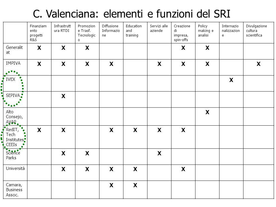 C. Valenciana: elementi e funzioni del SRI Finanziam ento progetti R&S Infrastrutt ura RTDI Promozion e Trasf. Tecnologic o Diffusione Informazio ne E