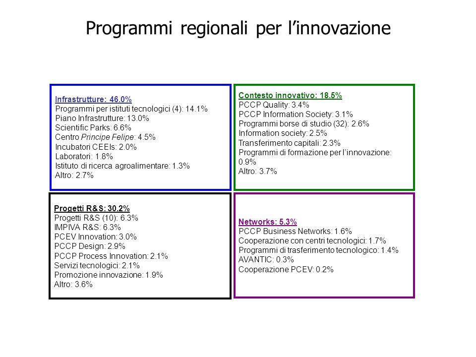 Infrastrutture: 46.0% Programmi per istituti tecnologici (4): 14.1% Piano Infrastrutture: 13.0% Scientific Parks: 6.6% Centro Principe Felipe: 4.5% Incubatori CEEIs: 2.0% Laboratori: 1.8% Istituto di ricerca agroalimentare: 1.3% Altro: 2.7% Contesto innovativo: 18.5% PCCP Quality: 3.4% PCCP Information Society: 3.1% Programmi borse di studio (32): 2.6% Information society: 2.5% Transferimento capitali: 2.3% Programmi di formazione per l'innovazione: 0.9% Altro: 3.7% Networks: 5.3% PCCP Business Networks: 1.6% Cooperazione con centri tecnologici: 1.7% Programmi di trasferimento tecnologico: 1.4% AVANTIC: 0.3% Cooperazione PCEV: 0.2% Progetti R&S: 30.2% Progetti R&S (10): 6.3% IMPIVA R&S: 6.3% PCEV Innovation: 3.0% PCCP Design: 2.9% PCCP Process Innovation: 2.1% Servizi tecnologici: 2.1% Promozione innovazione: 1.9% Altro: 3.6% Programmi regionali per l'innovazione