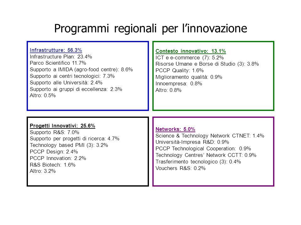 Infrastrutture: 56.3% Infrastructure Plan: 23.4% Parco Scientifico 11.7% Supporto a IMIDA (agro-food centre): 8.6% Supporto ai centri tecnologici: 7.3% Supporto alle Università: 2.4% Supporto ai gruppi di eccellenza: 2.3% Altro: 0.5% Contesto innovativo: 13.1% ICT e e-commerce (7): 5.2% Risorse Umane e Borse di Studio (3): 3.8% PCCP Quality: 1.6% Miglioramento qualità: 0.9% Innoempresa: 0.8% Altro: 0.8% Networks: 5.0% Science & Technology Network CTNET: 1.4% Università-Impresa R&D: 0.9% PCCP Technological Cooperation: 0.9% Technology Centres' Network CCTT: 0.9% Trasferimento tecnologico (3): 0.4% Vouchers R&S: 0.2% Progetti Innovativi: 25.6% Supporto R&S: 7.0% Supporto per progetti di ricerca: 4.7% Technology based PMI (3): 3.2% PCCP Design: 2.4% PCCP Innovation: 2.2% R&S Biotech: 1.6% Altro: 3.2% Programmi regionali per l'innovazione