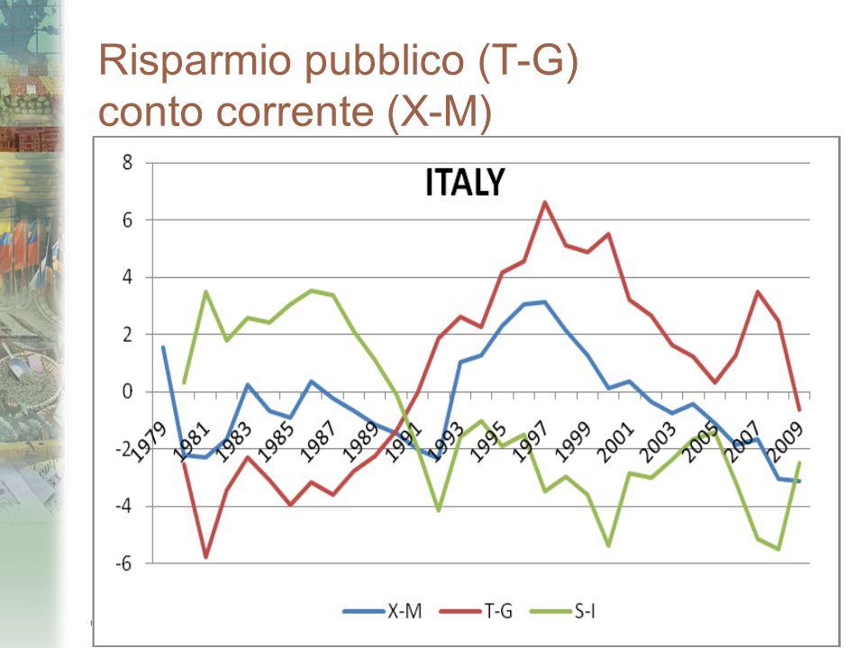 Risparmio pubblico (T-G) conto corrente (X-M) Copyright © 2007 Paravia Bruno Mondadori Editori. All rights reserved. 2-7