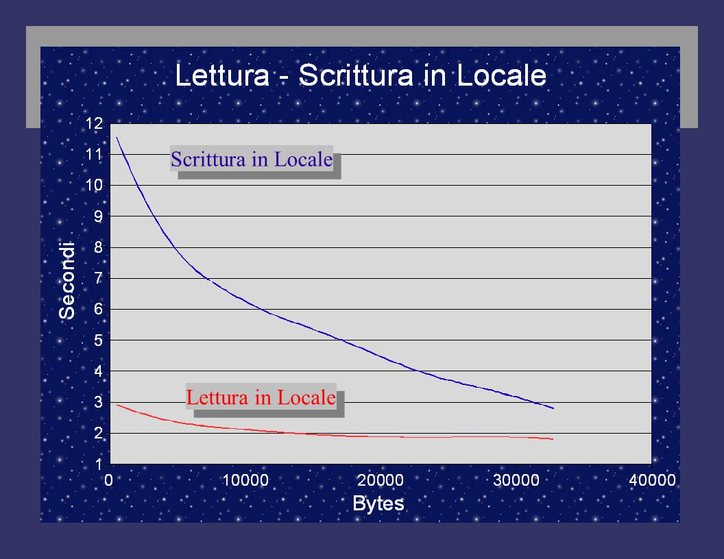 Lettura in Locale Scrittura in Locale