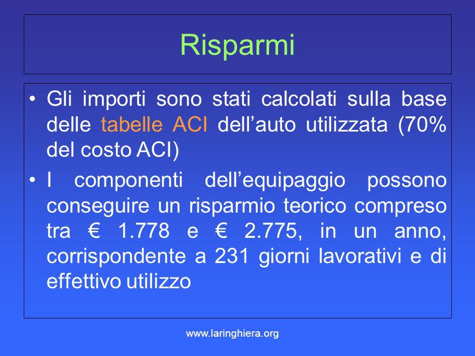 Rapporto economico Equipaggio preso ad esempio: 3 componenti Utente - codiceAutistaI° passeggero II° passeggero Importo del credito€ 339,43 Importo de
