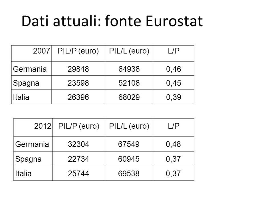 Dati attuali: fonte Eurostat 2007 PIL/P (euro) PIL/L (euro)L/P Germania29848649380,46 Spagna23598521080,45 Italia26396680290,39 2012PIL/P (euro)PIL/L (euro)L/P Germania 32304675490,48 Spagna 22734609450,37 Italia 25744695380,37