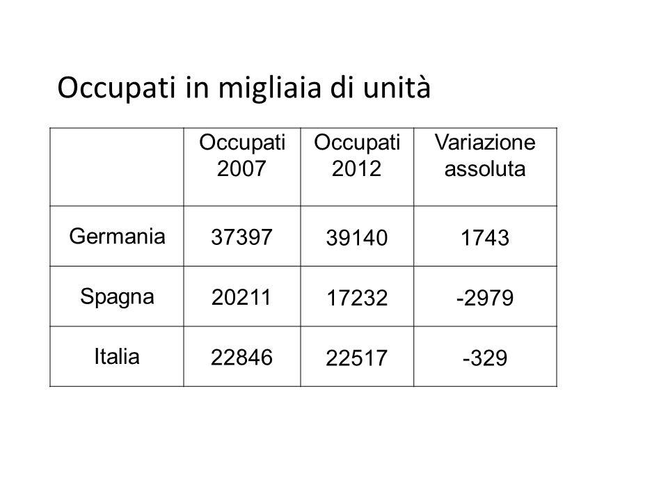 Occupati in migliaia di unità Occupati 2007 Occupati 2012 Variazione assoluta Germania37397 391401743 Spagna20211 17232-2979 Italia22846 22517-329