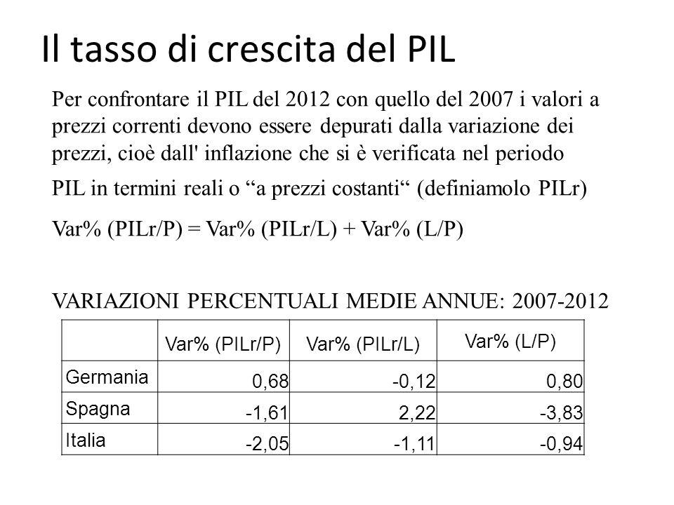 Il tasso di crescita del PIL Var% (PILr/P)Var% (PILr/L) Var% (L/P) Germania 0,68-0,120,80 Spagna -1,612,22-3,83 Italia -2,05-1,11-0,94 Per confrontare il PIL del 2012 con quello del 2007 i valori a prezzi correnti devono essere depurati dalla variazione dei prezzi, cioè dall inflazione che si è verificata nel periodo PIL in termini reali o a prezzi costanti (definiamolo PILr) Var% (PILr/P) = Var% (PILr/L) + Var% (L/P) VARIAZIONI PERCENTUALI MEDIE ANNUE: 2007-2012