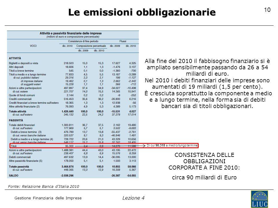 Lezione 4 Gestione Finanziaria delle Imprese Le emissioni obbligazionarie CONSISTENZA DELLE OBBLIGAZIONI CORPORATE A FINE 2010: circa 90 miliardi di Euro Fonte: Relazione Banca d'Italia 2010 Alla fine del 2010 il fabbisogno finanziario si è ampliato sensibilmente passando da 26 a 54 miliardi di euro.