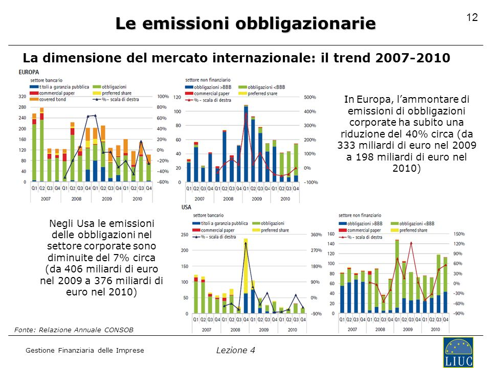 Lezione 4 Gestione Finanziaria delle Imprese La dimensione del mercato internazionale: il trend 2007-2010 Le emissioni obbligazionarie Fonte: Relazione Annuale CONSOB In Europa, l'ammontare di emissioni di obbligazioni corporate ha subito una riduzione del 40% circa (da 333 miliardi di euro nel 2009 a 198 miliardi di euro nel 2010) Negli Usa le emissioni delle obbligazioni nel settore corporate sono diminuite del 7% circa (da 406 miliardi di euro nel 2009 a 376 miliardi di euro nel 2010) 12