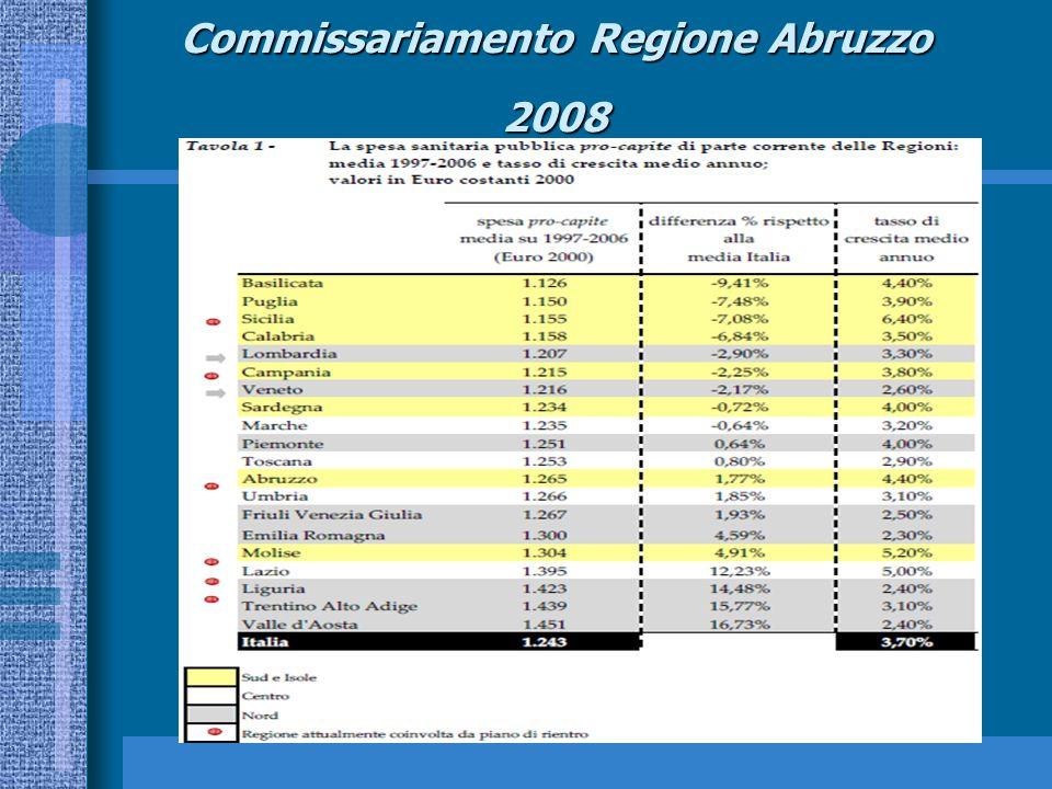 Commissariamento Regione Abruzzo 2008