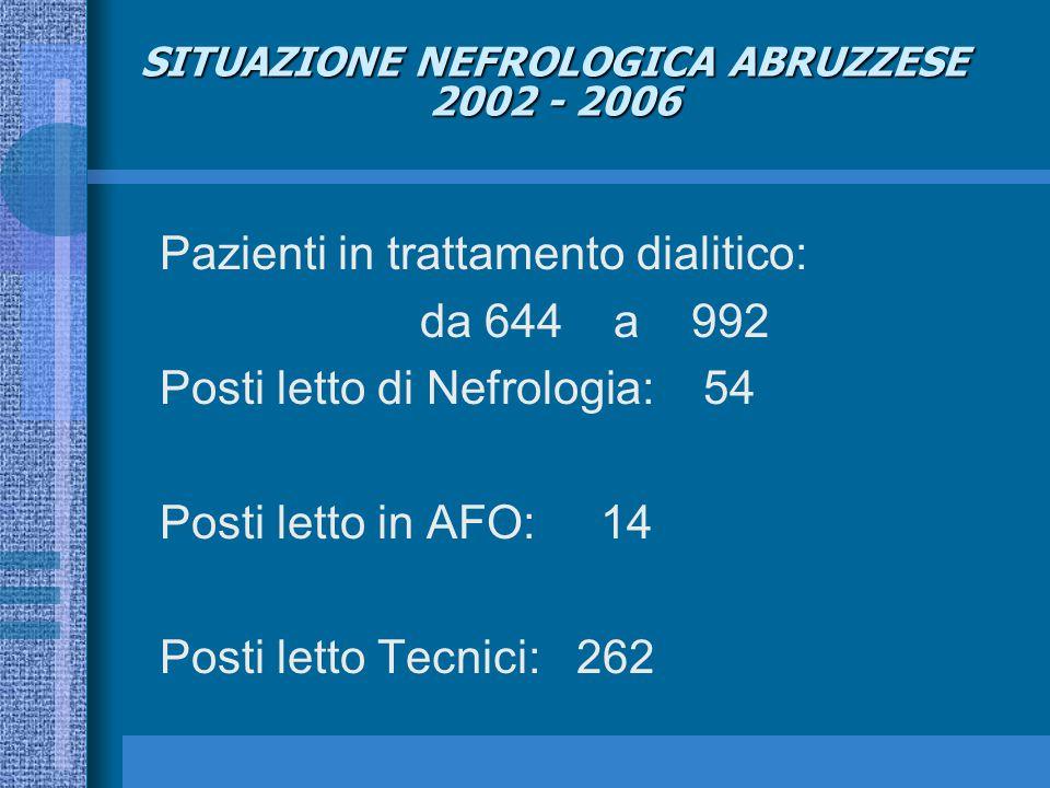 SITUAZIONE NEFROLOGICA ABRUZZESE 2002 - 2006 Pazienti in trattamento dialitico: da 644 a 992 Posti letto di Nefrologia: 54 Posti letto in AFO: 14 Posti letto Tecnici: 262