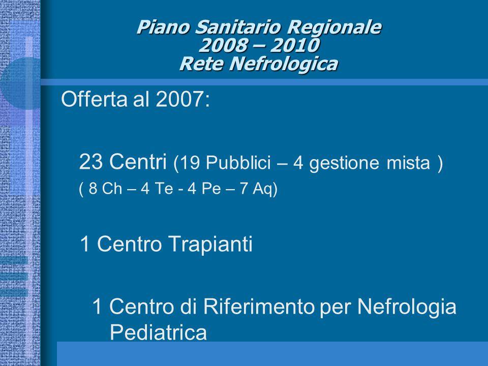 Piano Sanitario Regionale 2008 – 2010 Rete Nefrologica Offerta al 2007: 23 Centri (19 Pubblici – 4 gestione mista ) ( 8 Ch – 4 Te - 4 Pe – 7 Aq) 1 Centro Trapianti 1 Centro di Riferimento per Nefrologia Pediatrica