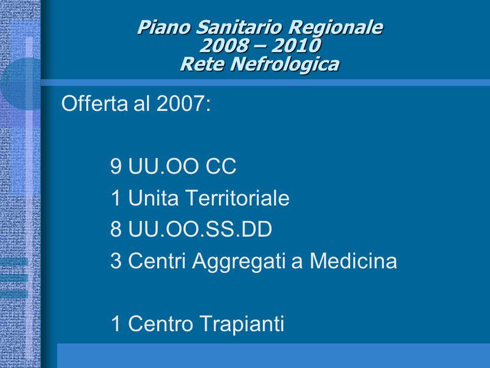 Piano Sanitario Regionale 2008 – 2010 Rete Nefrologica Offerta al 2007: 9 UU.OO CC 1 Unita Territoriale 8 UU.OO.SS.DD 3 Centri Aggregati a Medicina 1 Centro Trapianti