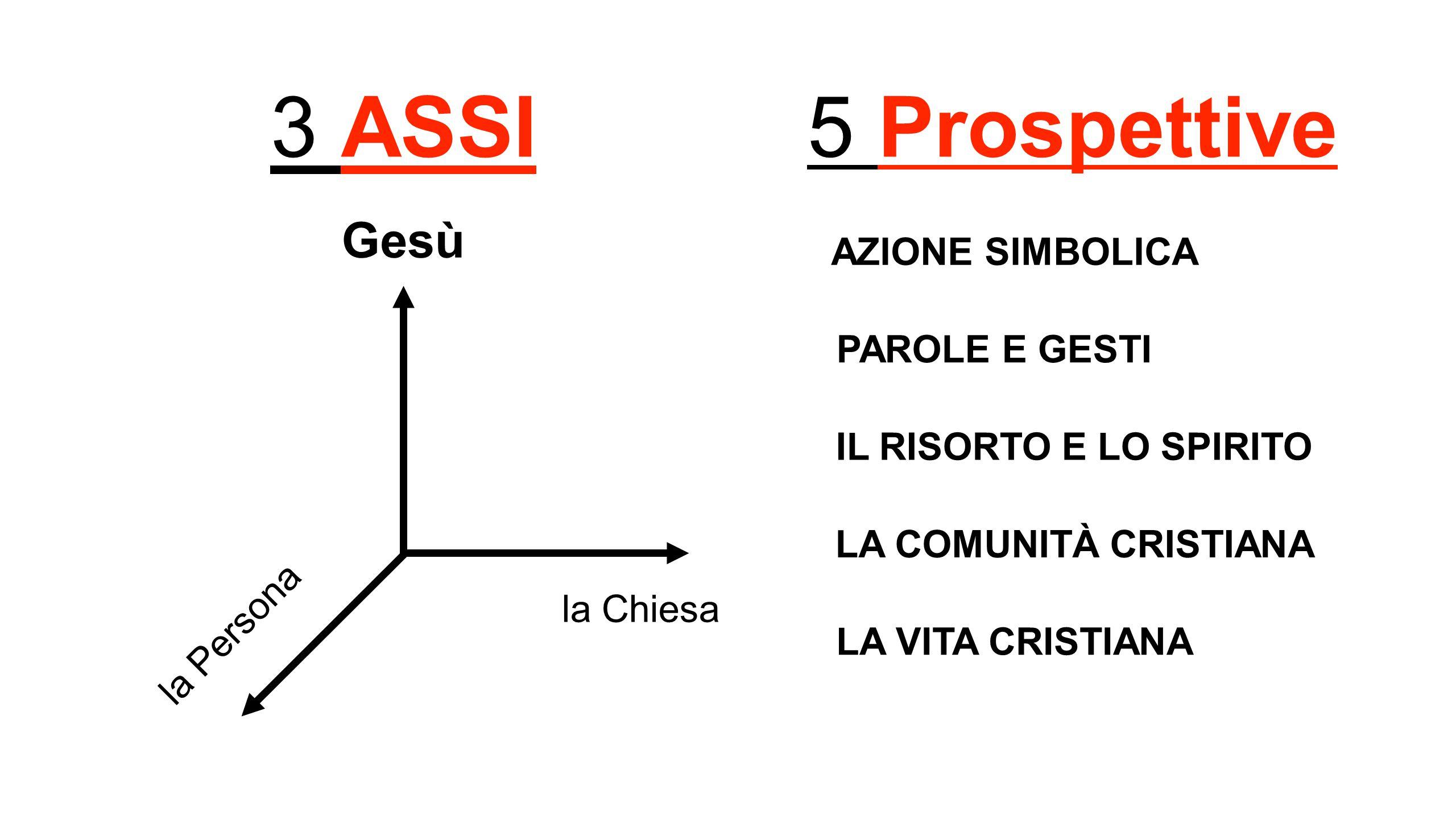 3 ASSI Gesù la Chiesa la Persona AZIONE SIMBOLICA PAROLE E GESTI IL RISORTO E LO SPIRITO LA COMUNITÀ CRISTIANA LA VITA CRISTIANA 5 Prospettive