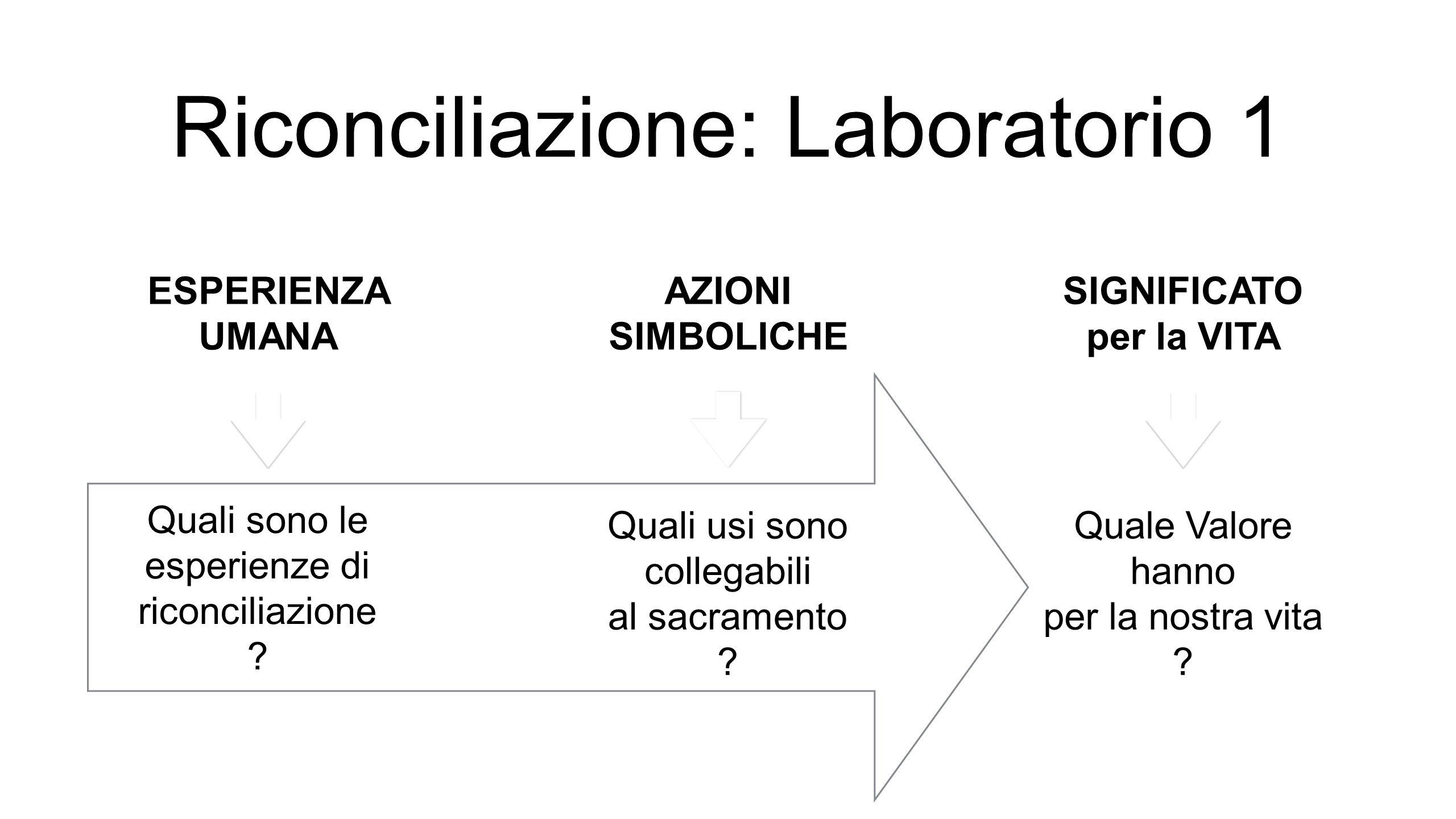 Riconciliazione: Laboratorio 1 AZIONI SIMBOLICHE ESPERIENZA UMANA SIGNIFICATO per la VITA Quali sono le esperienze di riconciliazione .