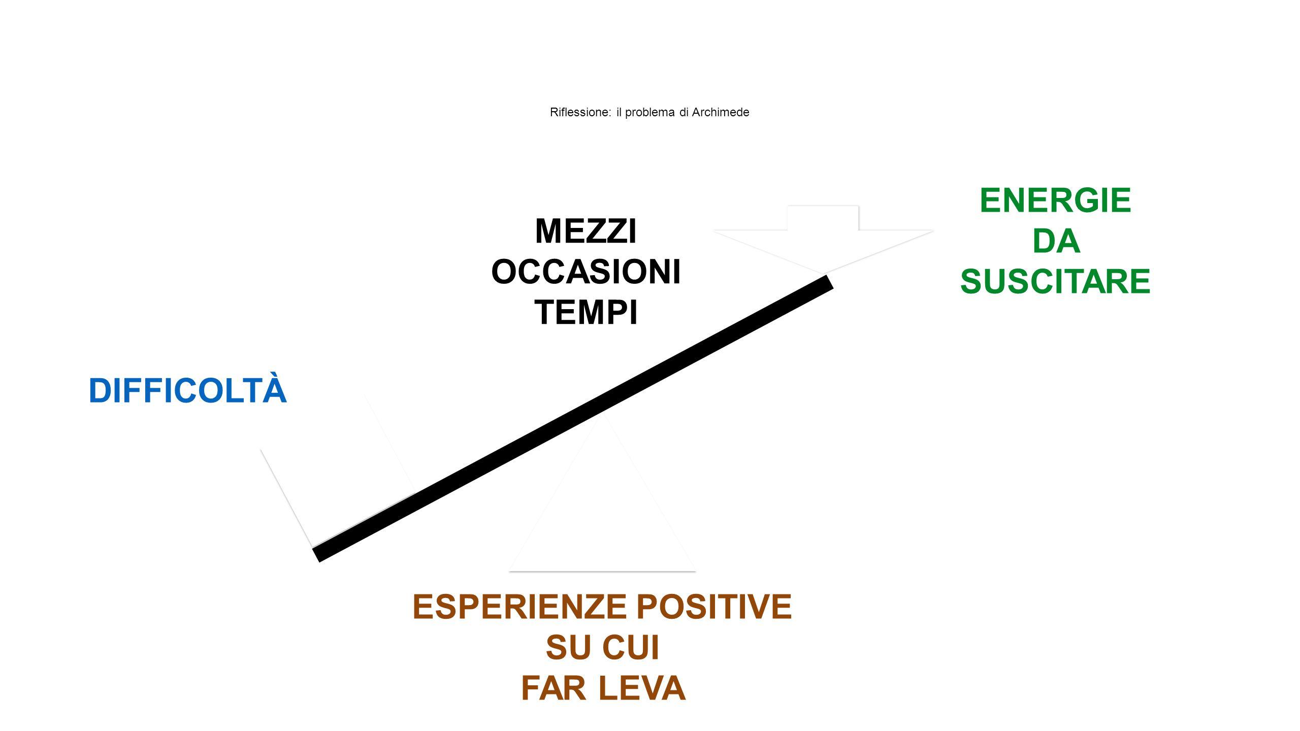Riflessione: il problema di Archimede DIFFICOLTÀ ESPERIENZE POSITIVE SU CUI FAR LEVA ENERGIE DA SUSCITARE MEZZI OCCASIONI TEMPI