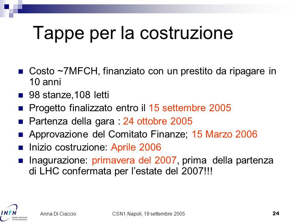 CSN1,Napoli, 19 settembre 200524 Anna Di Ciaccio Tappe per la costruzione Costo ~7MFCH, finanziato con un prestito da ripagare in 10 anni 98 stanze,108 letti Progetto finalizzato entro il 15 settembre 2005 Partenza della gara : 24 ottobre 2005 Approvazione del Comitato Finanze; 15 Marzo 2006 Inizio costruzione: Aprile 2006 Inagurazione: primavera del 2007, prima della partenza di LHC confermata per l'estate del 2007!!!