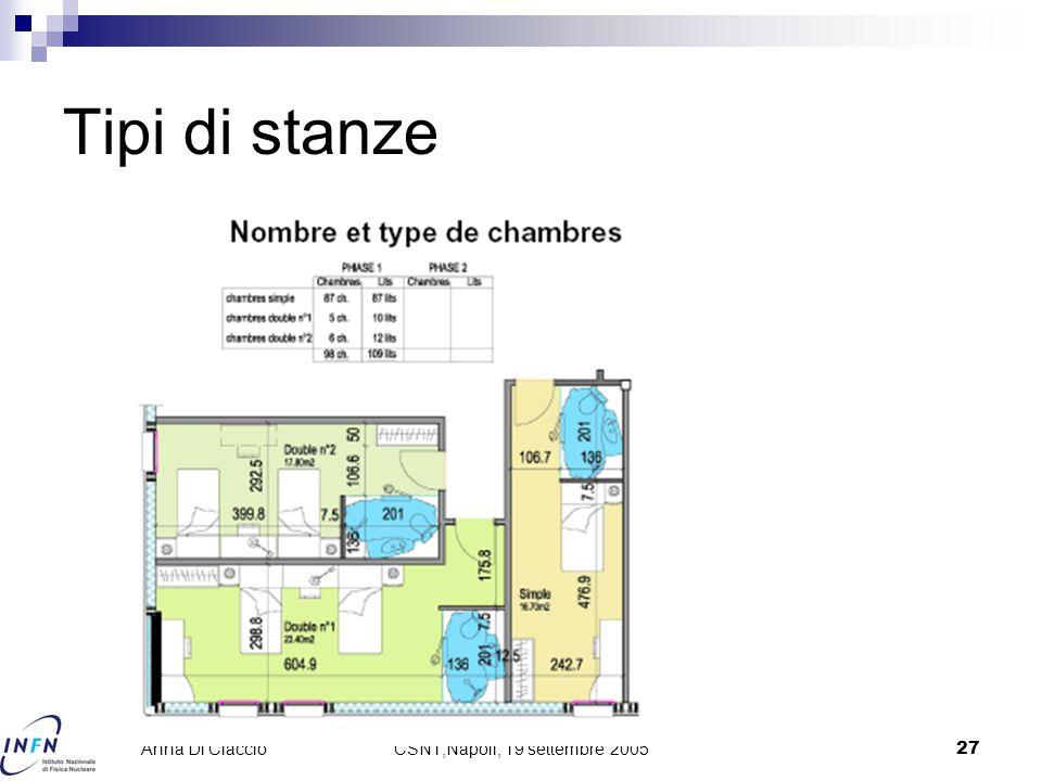CSN1,Napoli, 19 settembre 200527 Anna Di Ciaccio Tipi di stanze