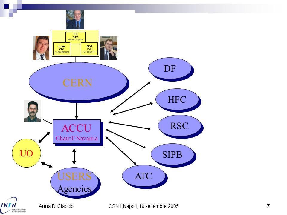 CSN1,Napoli, 19 settembre 20057 Anna Di Ciaccio CERN ACCU Chair:F.Navarria ACCU Chair:F.Navarria USERS Agencies USERS Agencies DF HFC RSC SIPB ATC UO