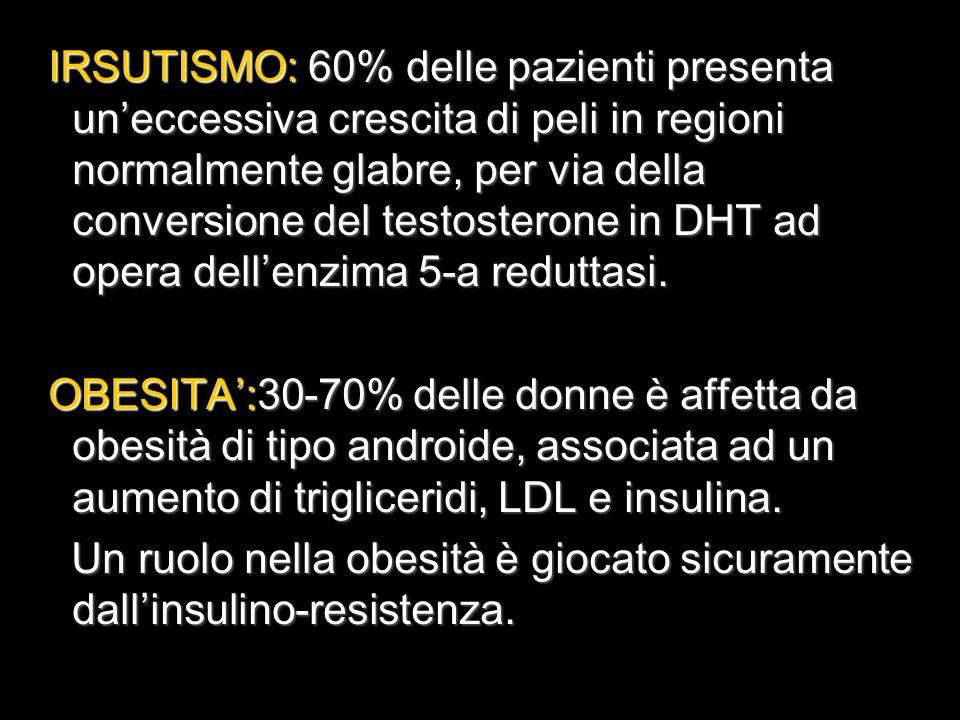 IRSUTISMO: 60% delle pazienti presenta un'eccessiva crescita di peli in regioni normalmente glabre, per via della conversione del testosterone in DHT