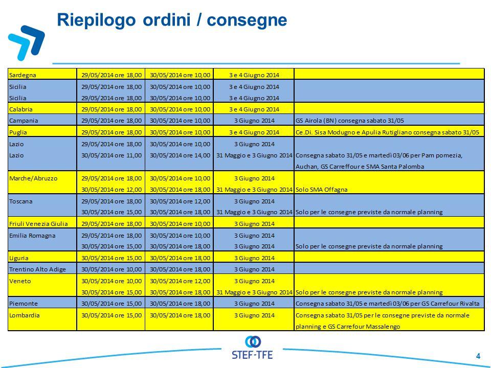 Riepilogo ordini / consegne 4
