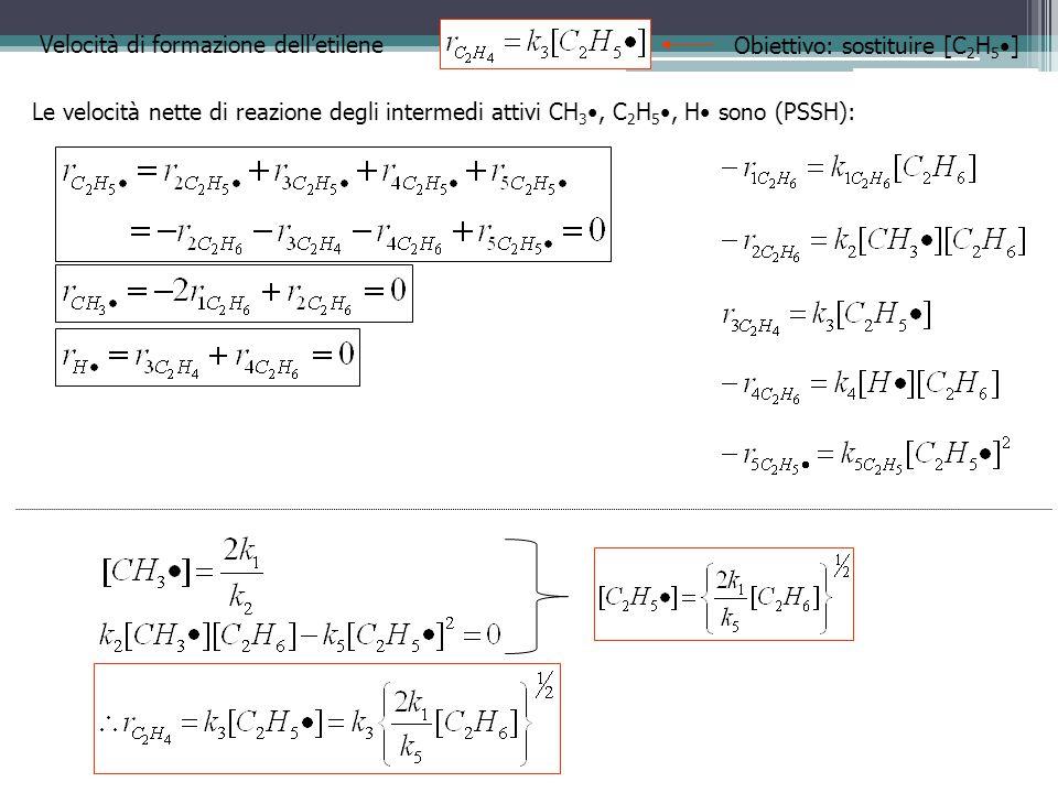 Velocità di formazione dell'etilene Le velocità nette di reazione degli intermedi attivi CH 3, C 2 H 5, H sono (PSSH): Obiettivo: sostituire [C 2 H 5
