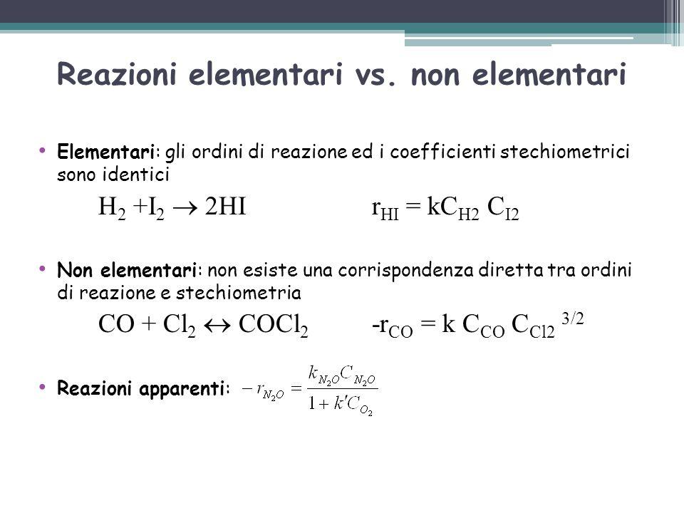 Reazioni elementari vs. non elementari Elementari: gli ordini di reazione ed i coefficienti stechiometrici sono identici H 2 +I 2  2HIr HI = kC H2 C