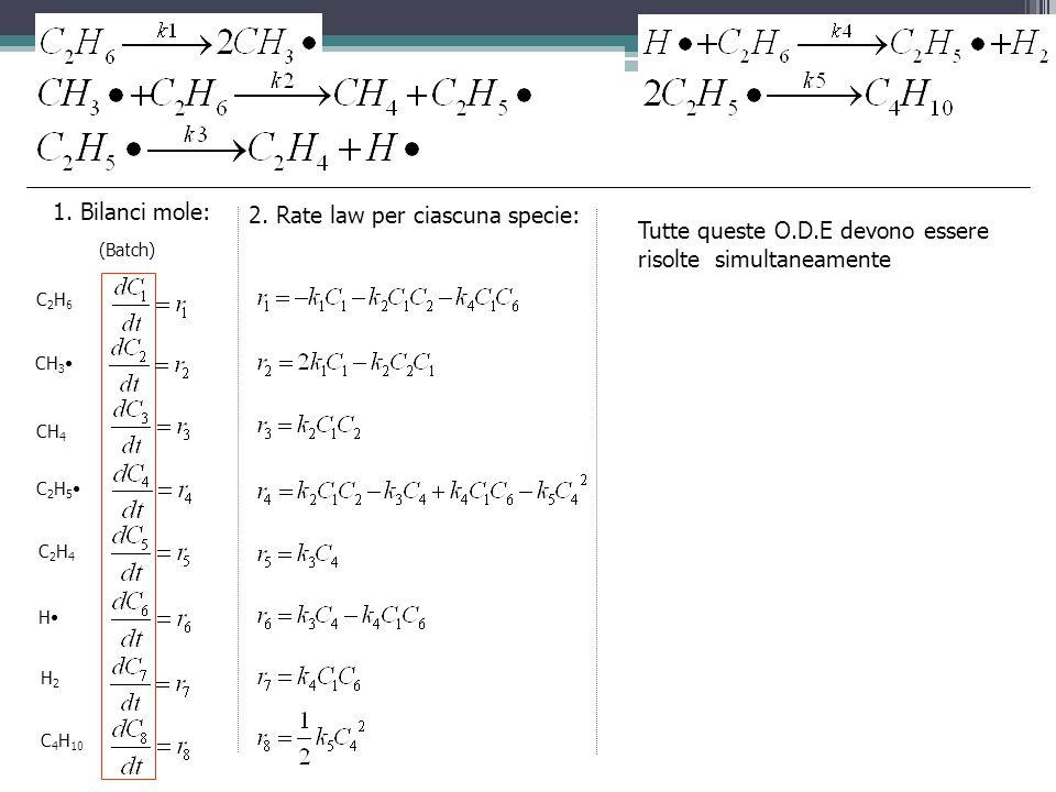1. Bilanci mole: C2H6C2H6 CH 3 CH 4 C 2 H 5 C2H4C2H4 2. Rate law per ciascuna specie: (Batch) H2H2 H C 4 H 10 Tutte queste O.D.E devono essere risolte