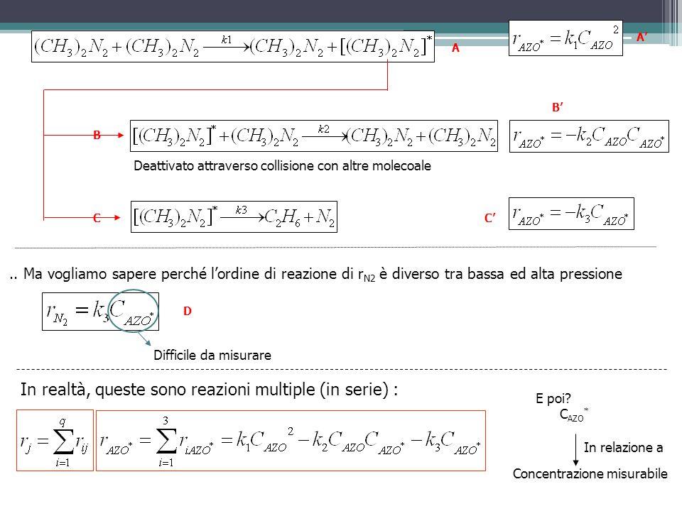 Deattivato attraverso collisione con altre molecoale.. Ma vogliamo sapere perché l'ordine di reazione di r N2 è diverso tra bassa ed alta pressione Di