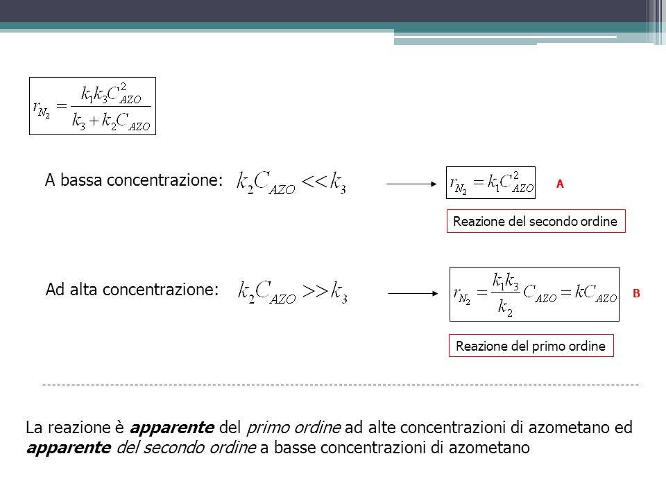 A bassa concentrazione: Reazione del primo ordine Reazione del secondo ordine Ad alta concentrazione: La reazione è apparente del primo ordine ad alte