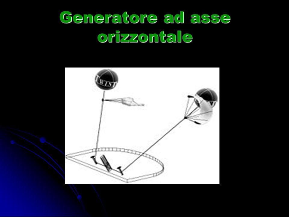Generatore ad asse orizzontale