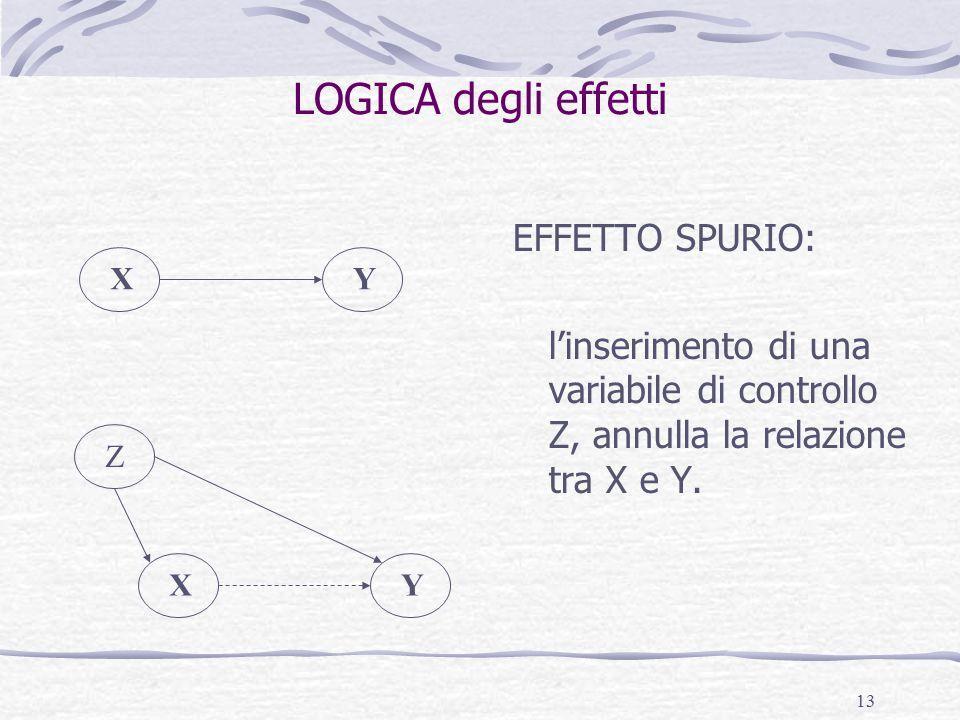 13 LOGICA degli effetti EFFETTO SPURIO: l'inserimento di una variabile di controllo Z, annulla la relazione tra X e Y.