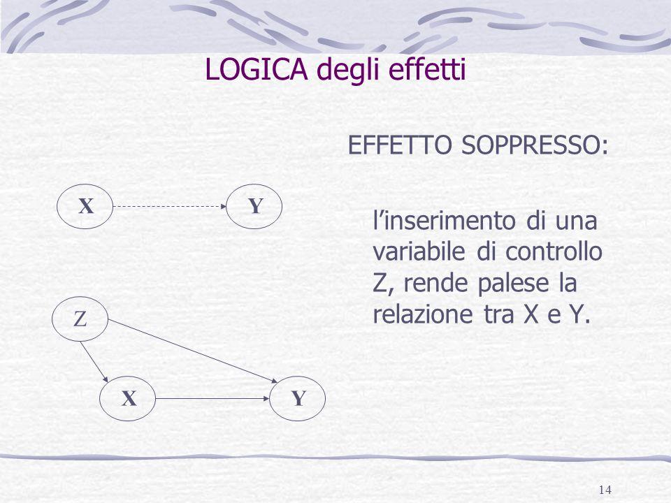 14 LOGICA degli effetti EFFETTO SOPPRESSO: l'inserimento di una variabile di controllo Z, rende palese la relazione tra X e Y.