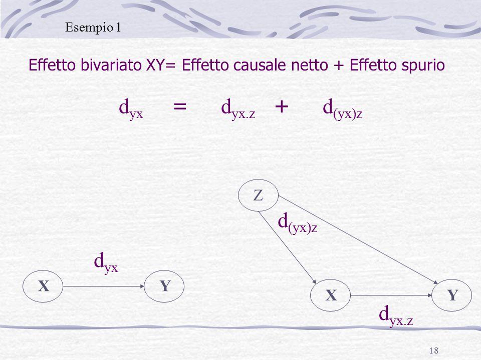 18 Effetto bivariato XY= Effetto causale netto + Effetto spurio d yx = d yx.z + d (yx)z Esempio 1 XY Z XY d yx.z d yx d (yx)z