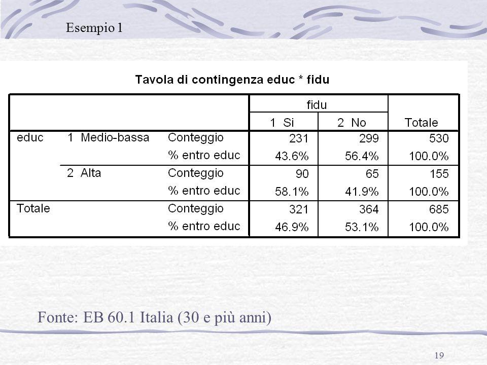 19 Fonte: EB 60.1 Italia (30 e più anni) Esempio 1