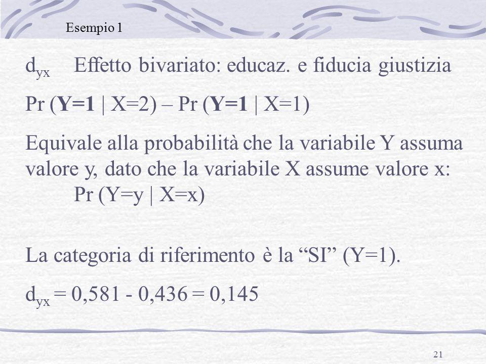 21 d yx Effetto bivariato: educaz. e fiducia giustizia Pr (Y=1 | X=2) – Pr (Y=1 | X=1) Equivale alla probabilità che la variabile Y assuma valore y, d