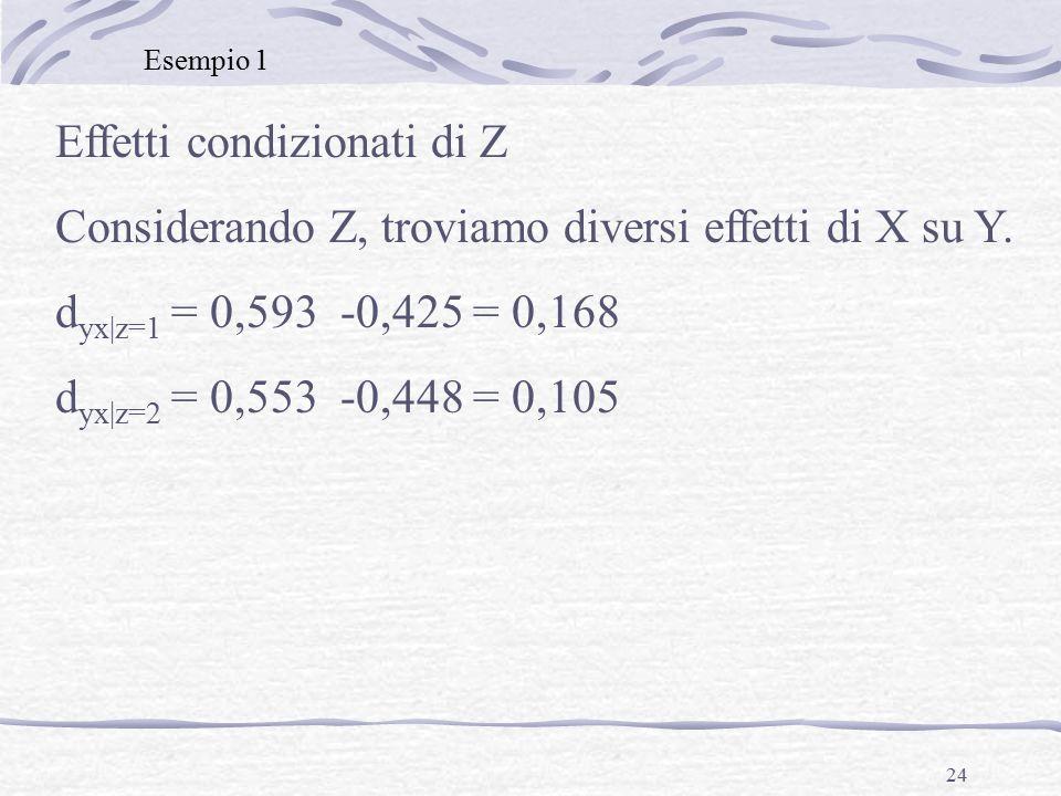 24 Effetti condizionati di Z Considerando Z, troviamo diversi effetti di X su Y.