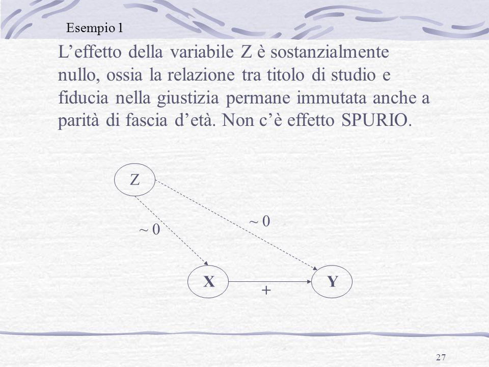 27 L'effetto della variabile Z è sostanzialmente nullo, ossia la relazione tra titolo di studio e fiducia nella giustizia permane immutata anche a parità di fascia d'età.