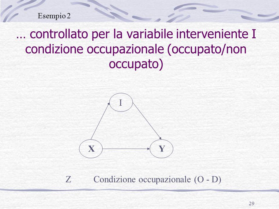 29 … controllato per la variabile interveniente I condizione occupazionale (occupato/non occupato) XY I Z Condizione occupazionale (O - D) Esempio 2