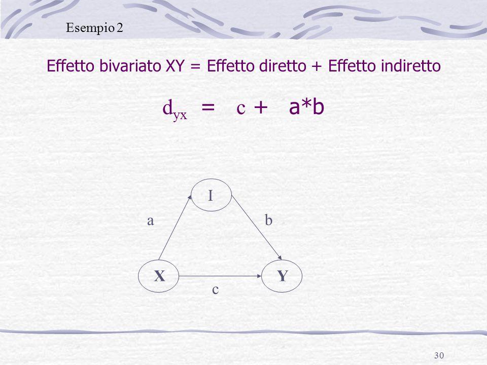30 Effetto bivariato XY = Effetto diretto + Effetto indiretto d yx = c + a*b XY I ab c Esempio 2