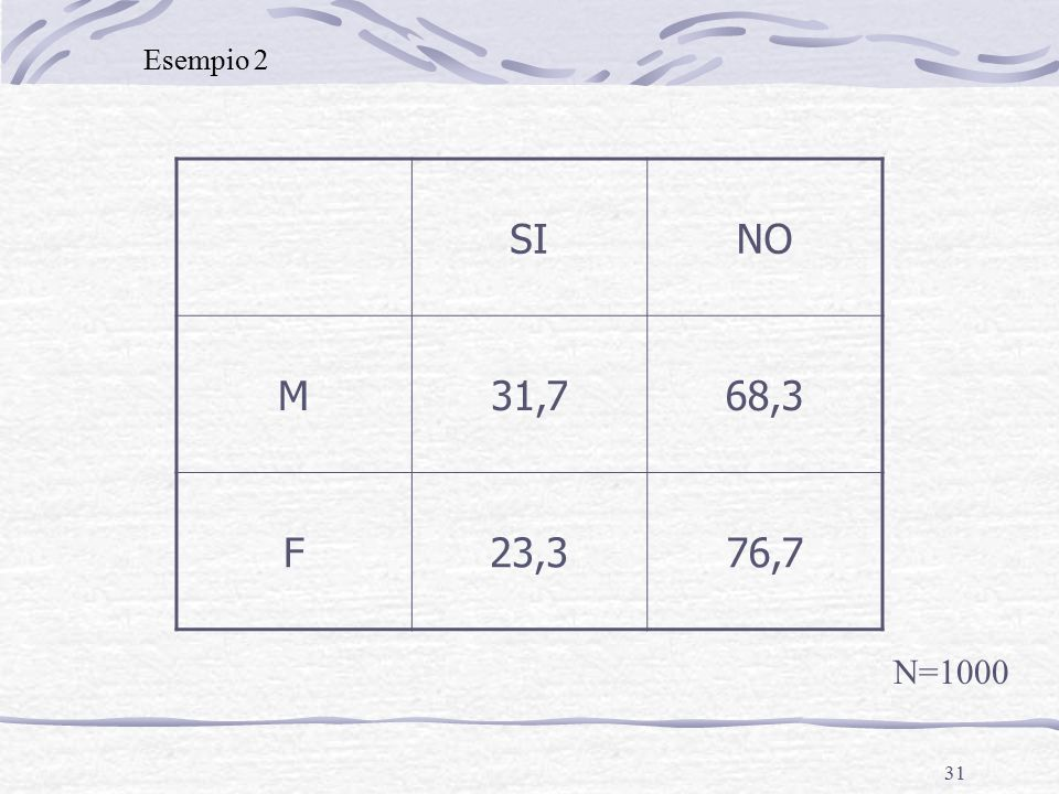 31 SINO M31,768,3 F23,376,7 N=1000 Esempio 2